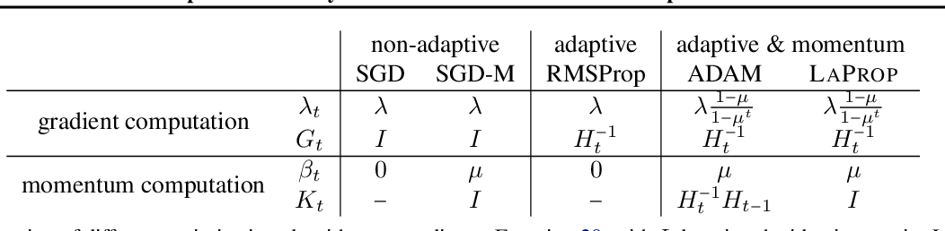 Figure 3 for LaProp: a Better Way to Combine Momentum with Adaptive Gradient