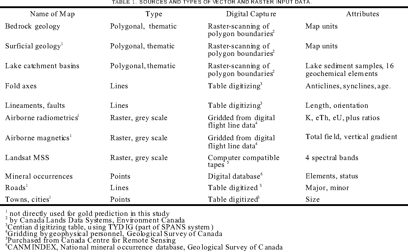 TABLE 1. SOURCES AND TYPES OF VECTOR AND RASTER INPUT DATA.