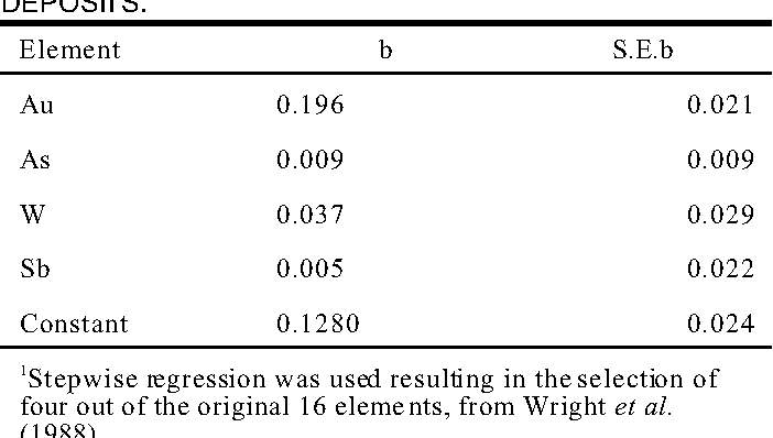 TABLE 2. REGRESSION COEFFICIENTS1 AND THEIR STANDARD ERRORS GIVING THE MULTI-ELEMENT GEOCHEMICAL SIGNATURE THAT BEST PREDICTS GOLD DEPOSITS.