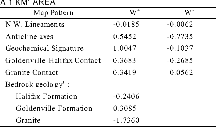 TABLE 3. WEIGHTS FOR MODELING POSTERIOR PROBABILITY OF A GO LD DEPO SIT OCCU RRING IN A 1 KM2 AREA
