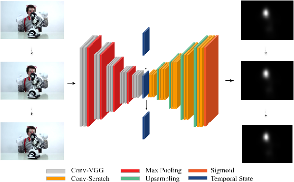 Figure 1 for Simple vs complex temporal recurrences for video saliency prediction