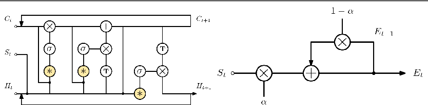 Figure 3 for Simple vs complex temporal recurrences for video saliency prediction