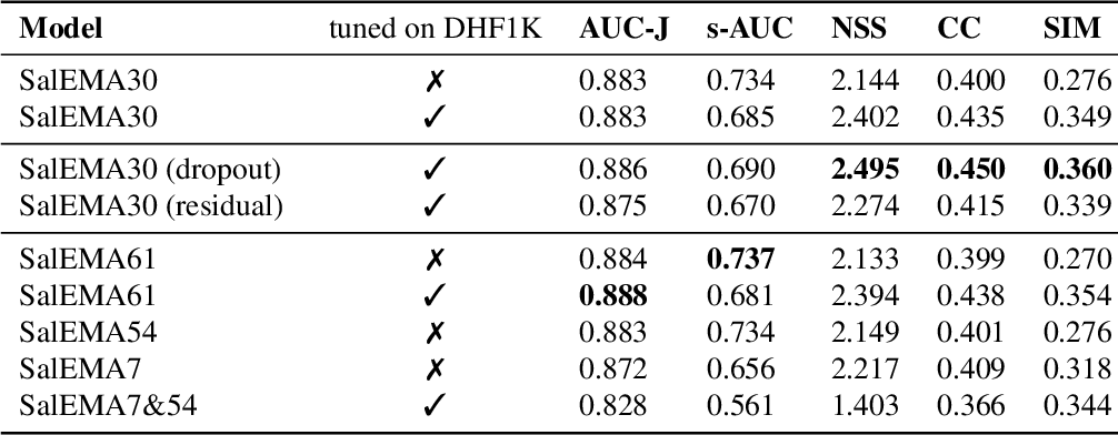 Figure 4 for Simple vs complex temporal recurrences for video saliency prediction
