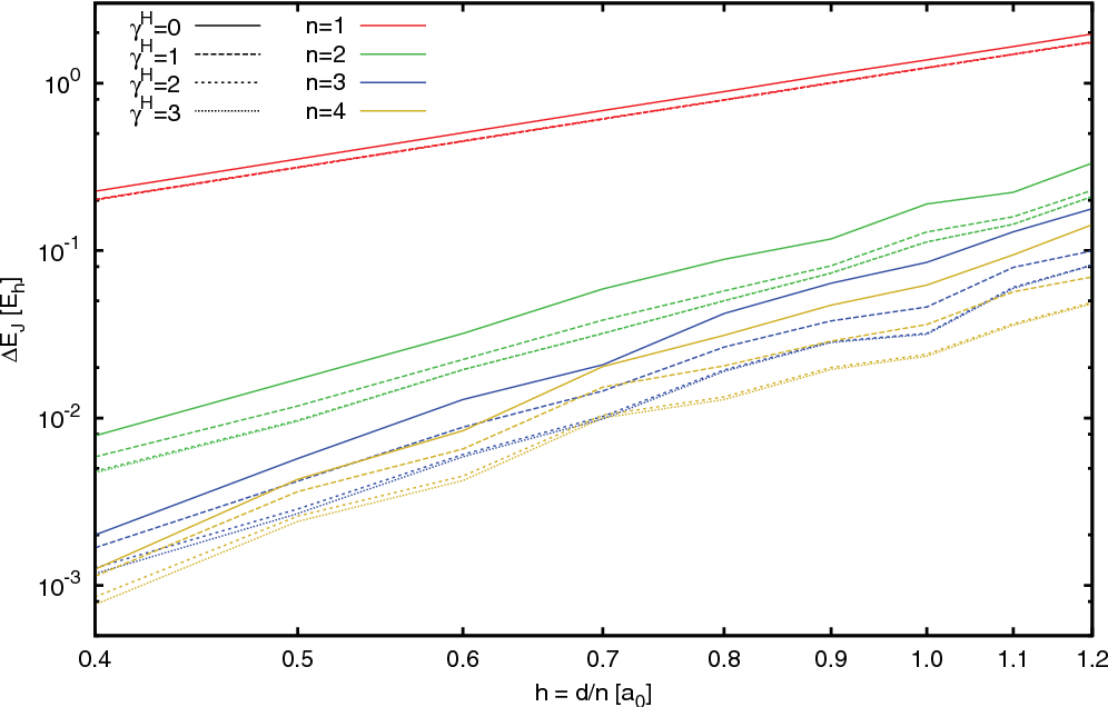 Figure 2 from The accuracy of the Gaussian-and-finite-element