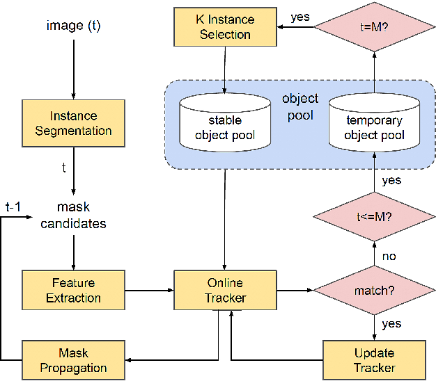 Figure 3 for Key Instance Selection for Unsupervised Video Object Segmentation