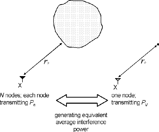 Fig. 2. Representing a sensor field by a single virtual node generating equivalent level of average interference power.