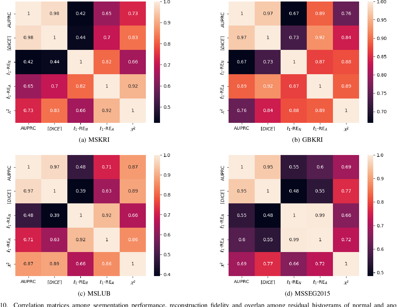 Figure 2 for Autoencoders for Unsupervised Anomaly Segmentation in Brain MR Images: A Comparative Study