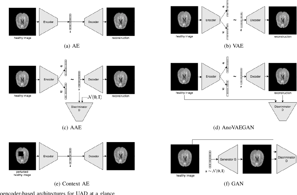 Figure 4 for Autoencoders for Unsupervised Anomaly Segmentation in Brain MR Images: A Comparative Study