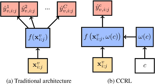Figure 1 for Cross-Class Relevance Learning for Temporal Concept Localization