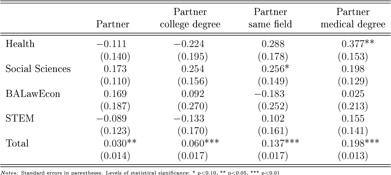 PDF] Field of study and family outcomes - Semantic Scholar