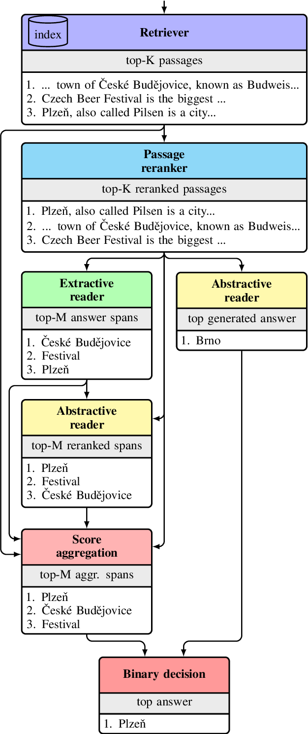 Figure 1 for R2-D2: A Modular Baseline for Open-Domain Question Answering