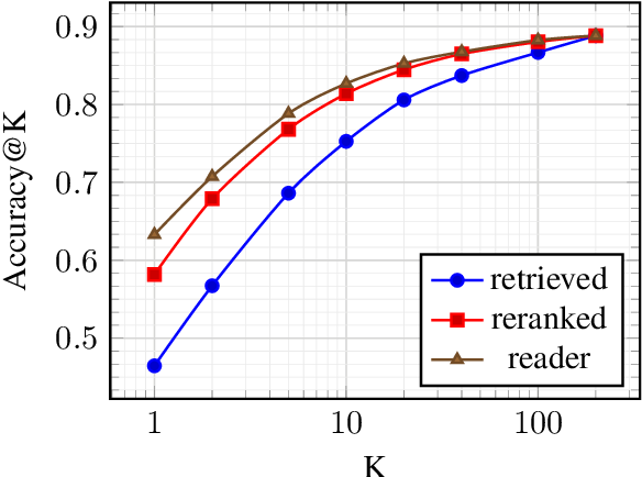Figure 4 for R2-D2: A Modular Baseline for Open-Domain Question Answering
