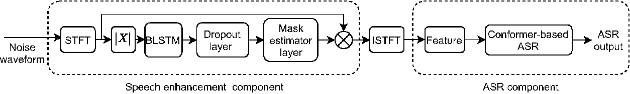 Figure 1 for Multitask-Based Joint Learning Approach To Robust ASR For Radio Communication Speech