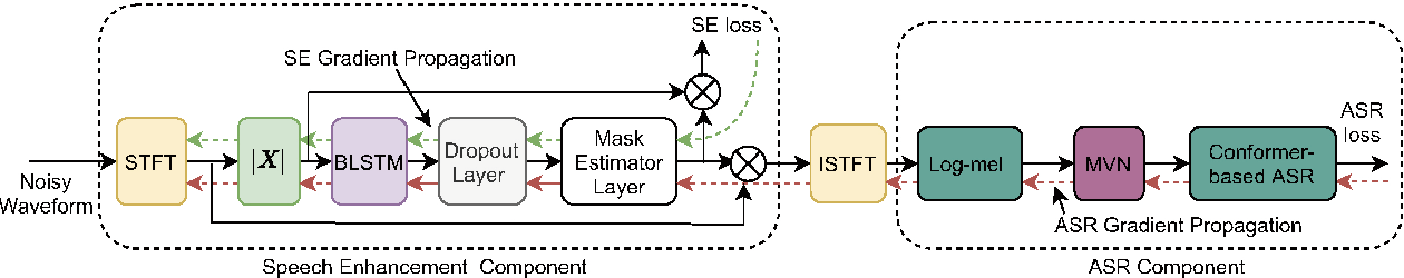 Figure 3 for Multitask-Based Joint Learning Approach To Robust ASR For Radio Communication Speech