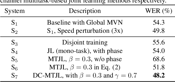 Figure 4 for Multitask-Based Joint Learning Approach To Robust ASR For Radio Communication Speech