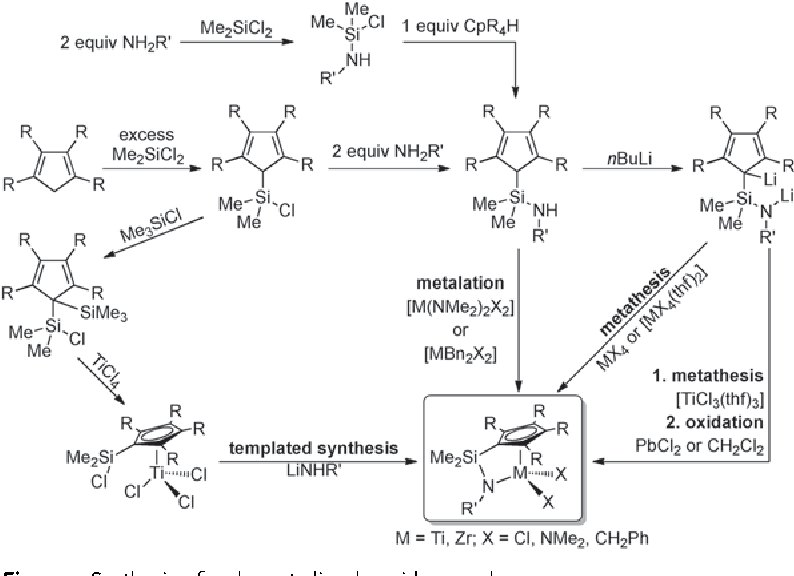Post-metallocenes in the industrial production of polyolefins