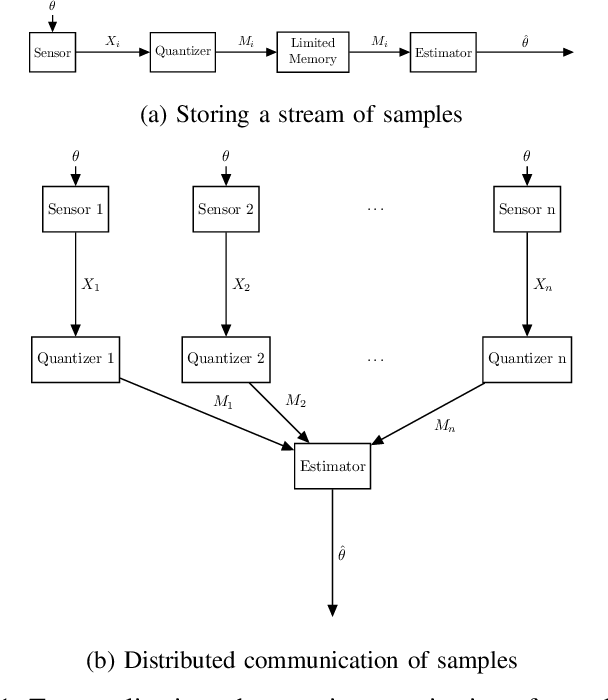 Figure 1 for Learning Distributions from their Samples under Communication Constraints