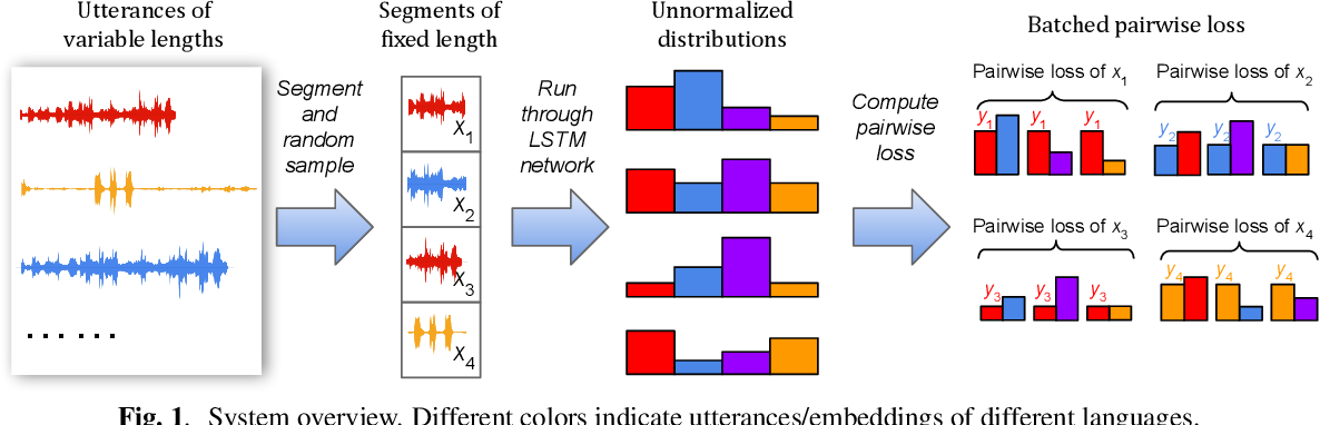 Figure 1 for Tuplemax Loss for Language Identification