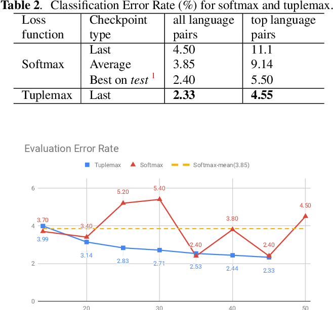 Figure 4 for Tuplemax Loss for Language Identification
