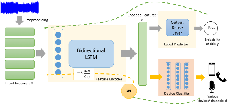 Figure 1 for Robustness against the channel effect in pathological voice detection