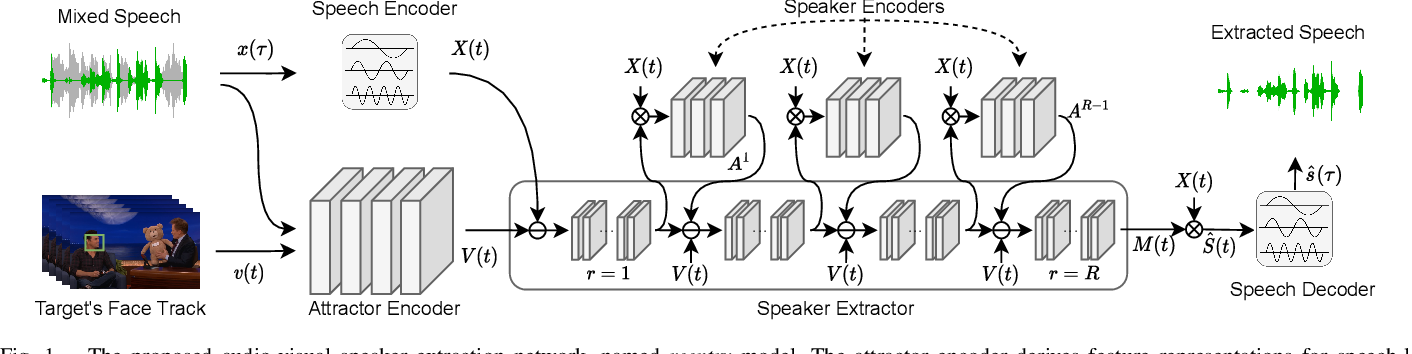 Figure 1 for Selective Hearing through Lip-reading