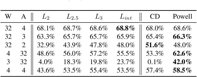 Figure 2 for Loss Aware Post-training Quantization