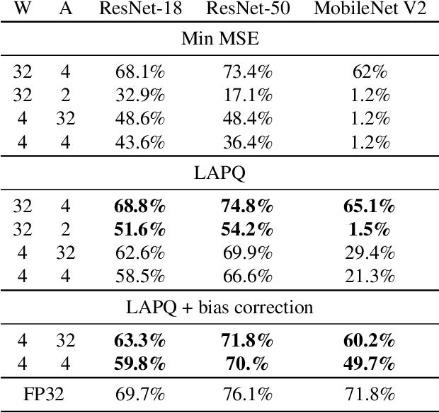 Figure 4 for Loss Aware Post-training Quantization
