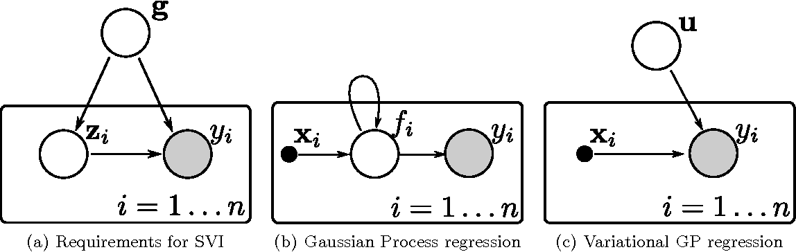Figure 1 for Gaussian Processes for Big Data