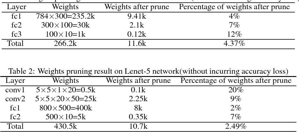 Figure 1 for Systematic Weight Pruning of DNNs using Alternating Direction Method of Multipliers