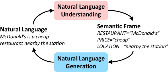 Figure 1 for Dual Supervised Learning for Natural Language Understanding and Generation