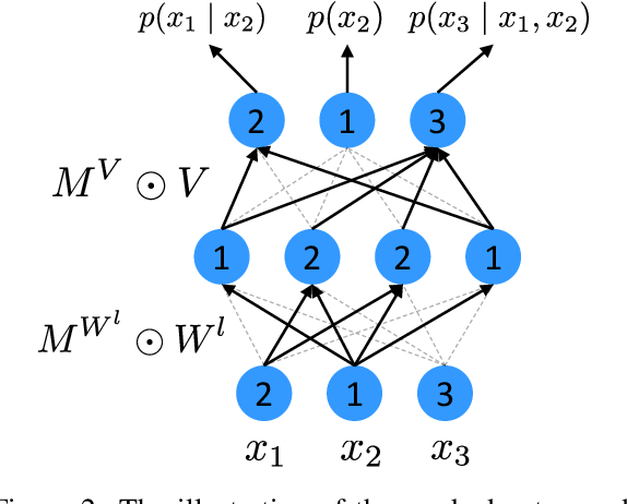 Figure 3 for Dual Supervised Learning for Natural Language Understanding and Generation
