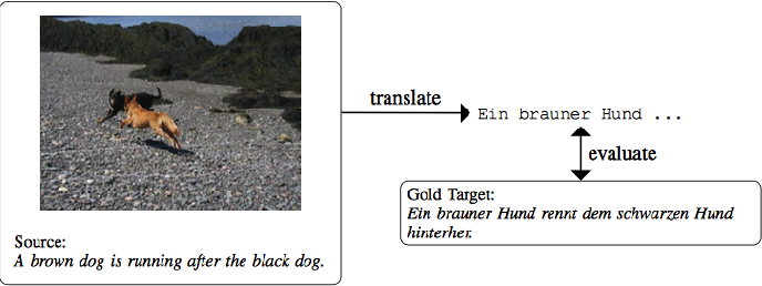 Figure 1 for Multimodal Machine Translation with Reinforcement Learning