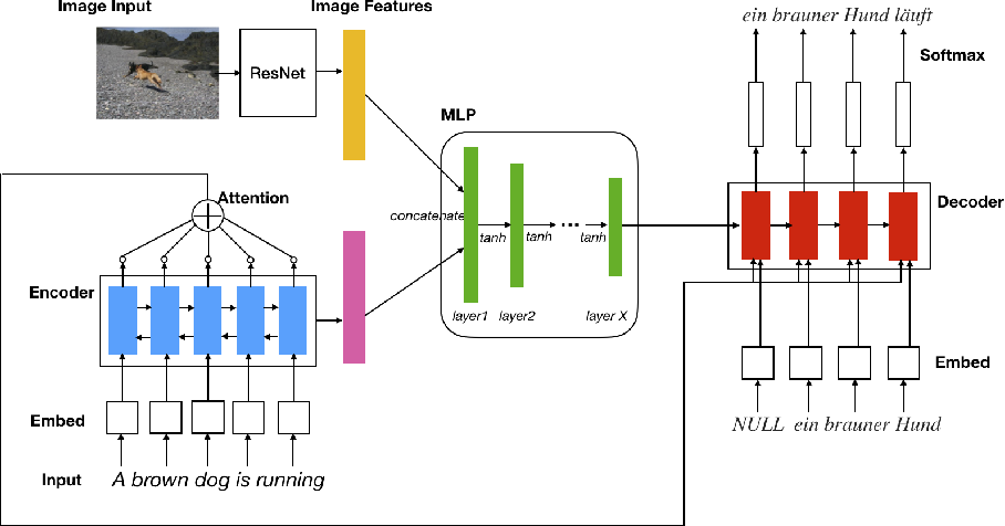 Figure 2 for Multimodal Machine Translation with Reinforcement Learning