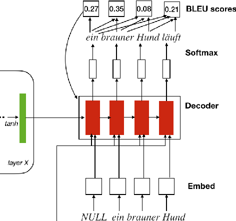 Figure 4 for Multimodal Machine Translation with Reinforcement Learning