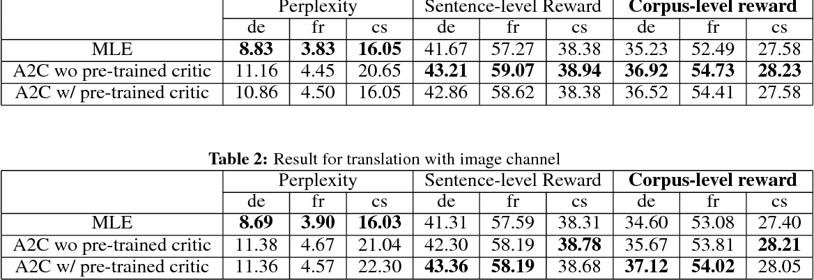 Figure 3 for Multimodal Machine Translation with Reinforcement Learning