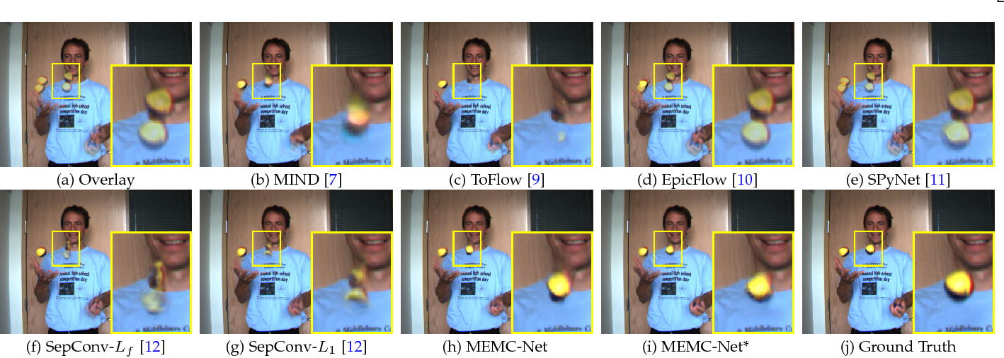 Figure 1 for MEMC-Net: Motion Estimation and Motion Compensation Driven Neural Network for Video Interpolation and Enhancement