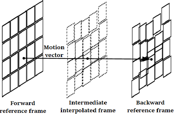 Figure 3 for MEMC-Net: Motion Estimation and Motion Compensation Driven Neural Network for Video Interpolation and Enhancement