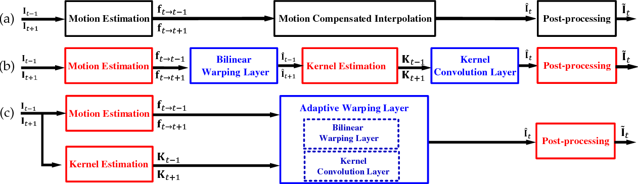Figure 4 for MEMC-Net: Motion Estimation and Motion Compensation Driven Neural Network for Video Interpolation and Enhancement