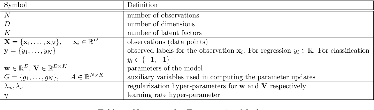 Figure 1 for DS-FACTO: Doubly Separable Factorization Machines