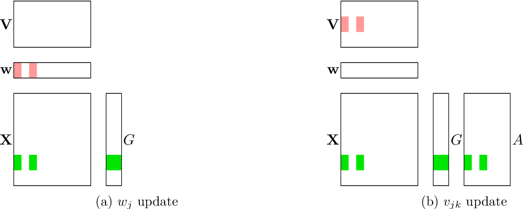 Figure 2 for DS-FACTO: Doubly Separable Factorization Machines