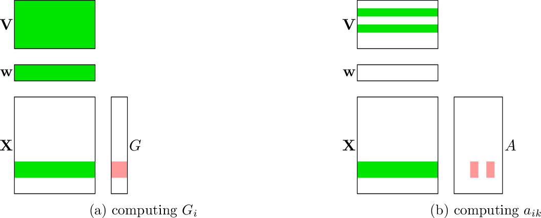 Figure 3 for DS-FACTO: Doubly Separable Factorization Machines
