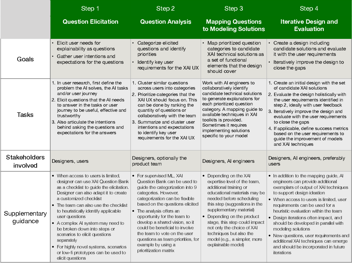 Figure 2 for Question-Driven Design Process for Explainable AI User Experiences