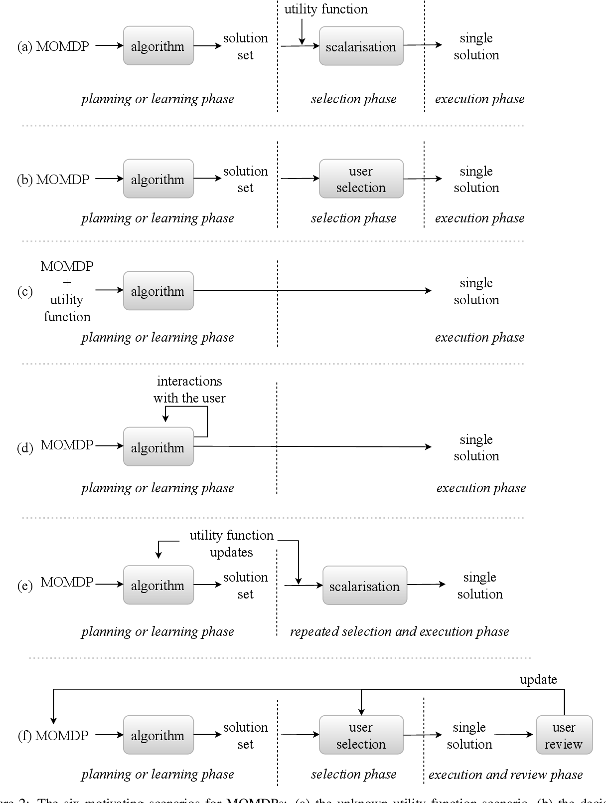 Figure 3 for A Practical Guide to Multi-Objective Reinforcement Learning and Planning