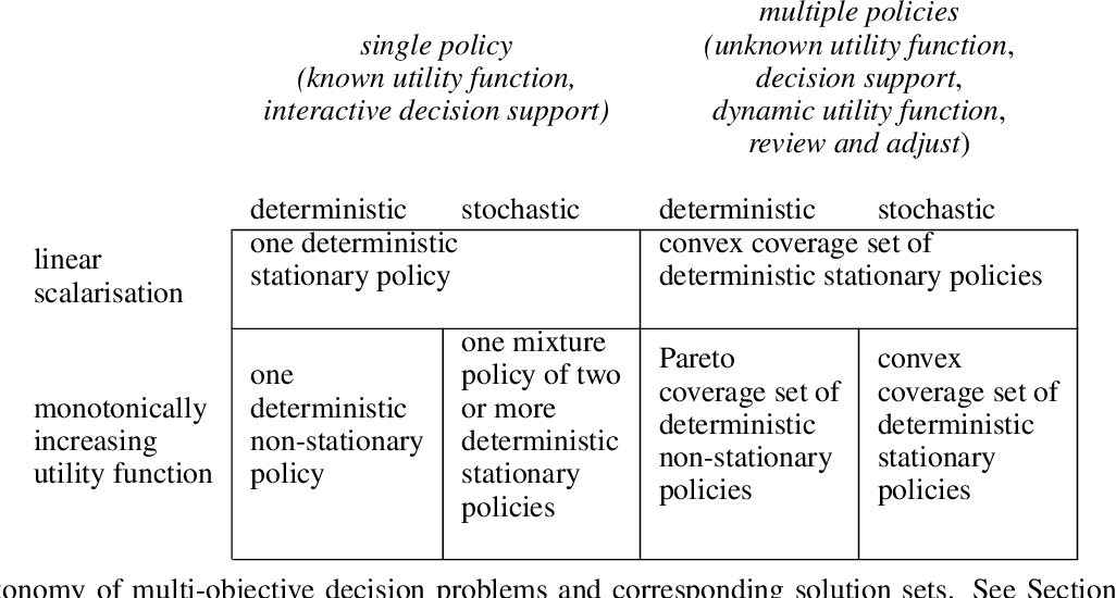 Figure 2 for A Practical Guide to Multi-Objective Reinforcement Learning and Planning
