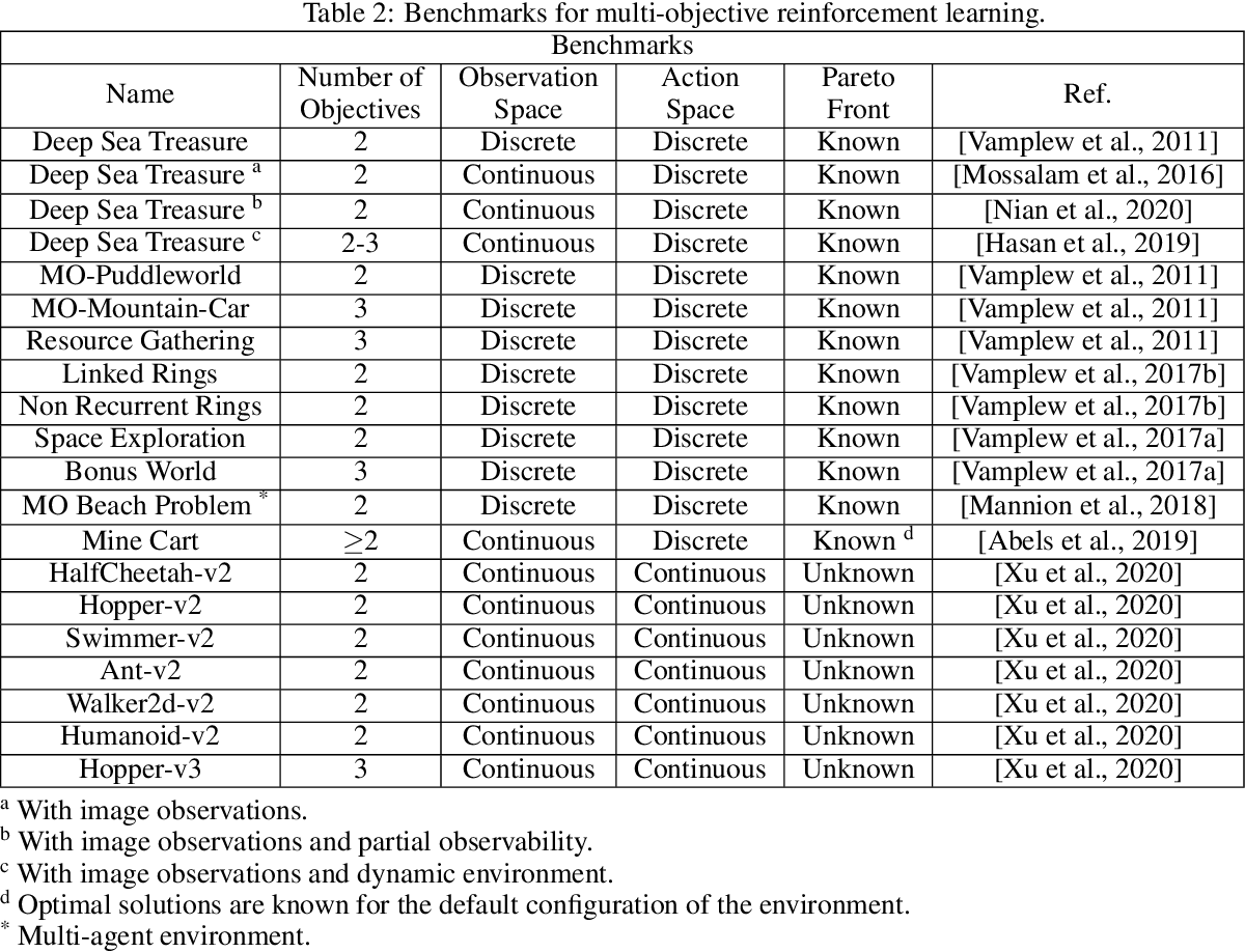 Figure 4 for A Practical Guide to Multi-Objective Reinforcement Learning and Planning