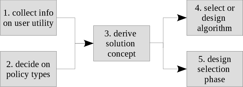 Figure 1 for A Practical Guide to Multi-Objective Reinforcement Learning and Planning