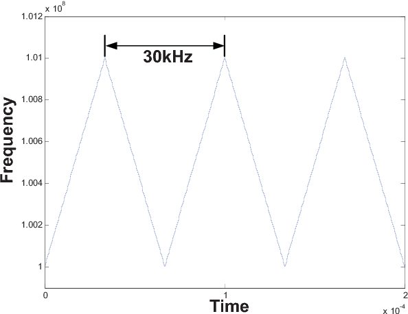 figure 8 from a 900 mhz 2 2 mw spread spectrum clock generator basedfig 8 simulated transient frequency of fractional frequency divider output