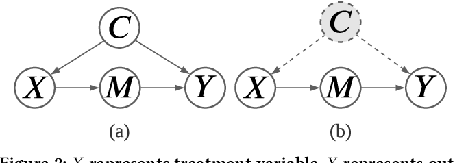 Figure 3 for Deconfounded Causal Collaborative Filtering