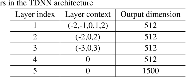 Figure 1 for Generative x-vectors for text-independent speaker verification