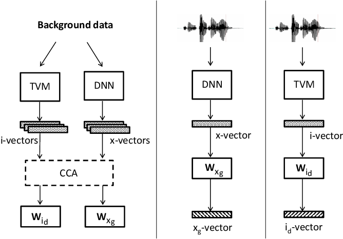 Figure 2 for Generative x-vectors for text-independent speaker verification